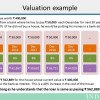 3W's of Valuation