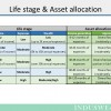 Life stages and asset allocation