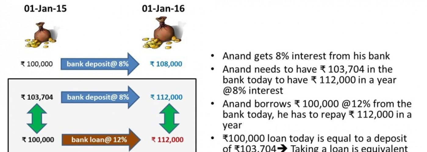 Real cost of your loan