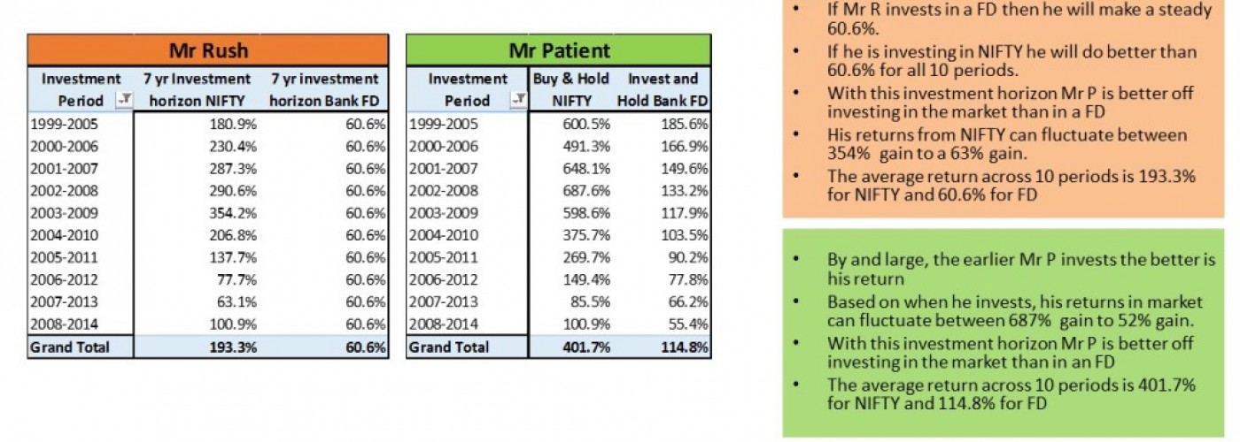 Investing is not collecting – Patience is the key