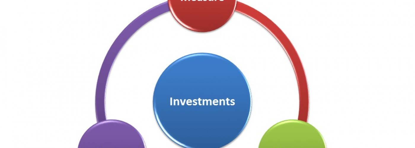 3-M framework for Managing Investments