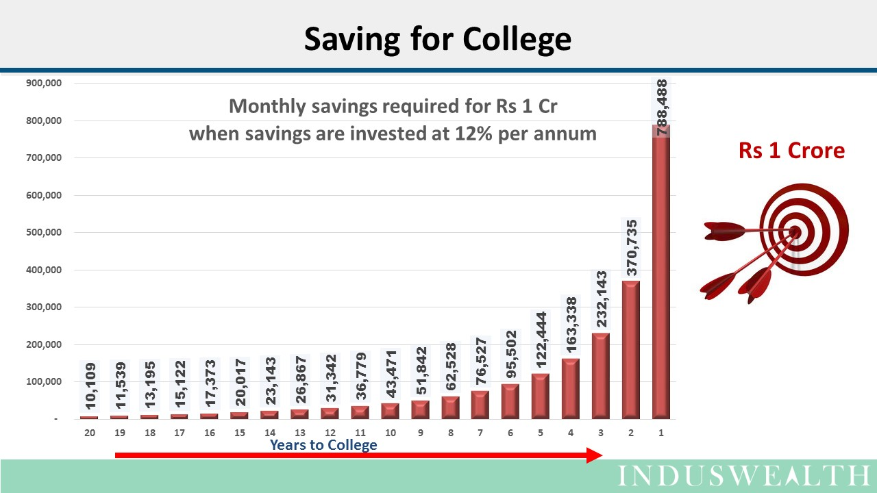 Saving for college -chart-16-9