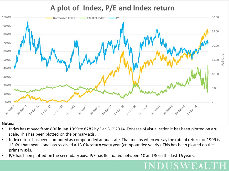 Slide1-Plot of Index, PE and return