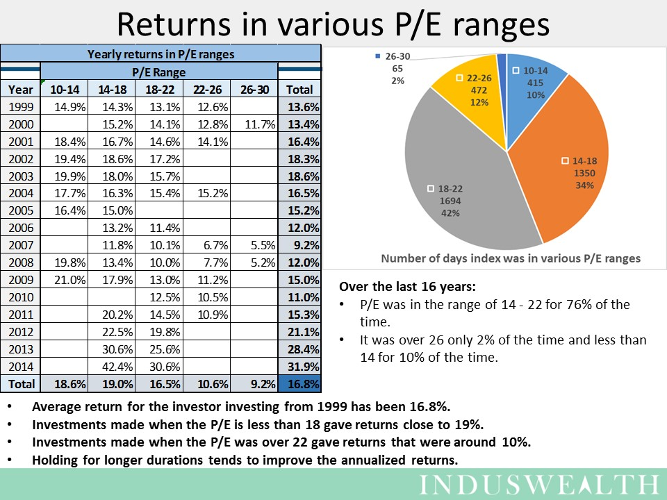 Slide2 - returns in PE ranges
