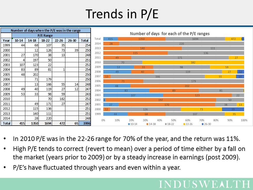 Slide3 - trends in PE