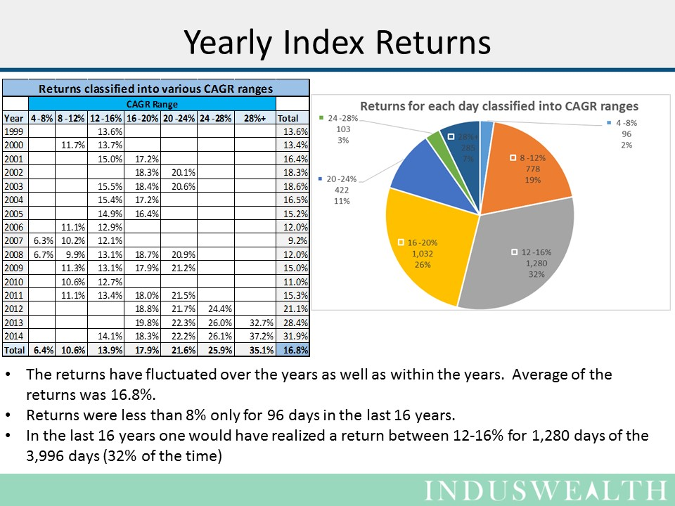 Slide4  - Yearly index returns