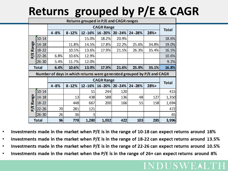 Slide6 - returns in various buckets