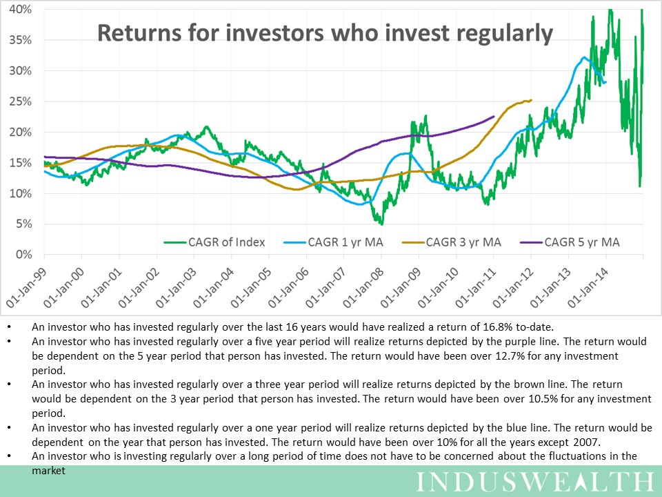 Slide7 - retruns for regular investors