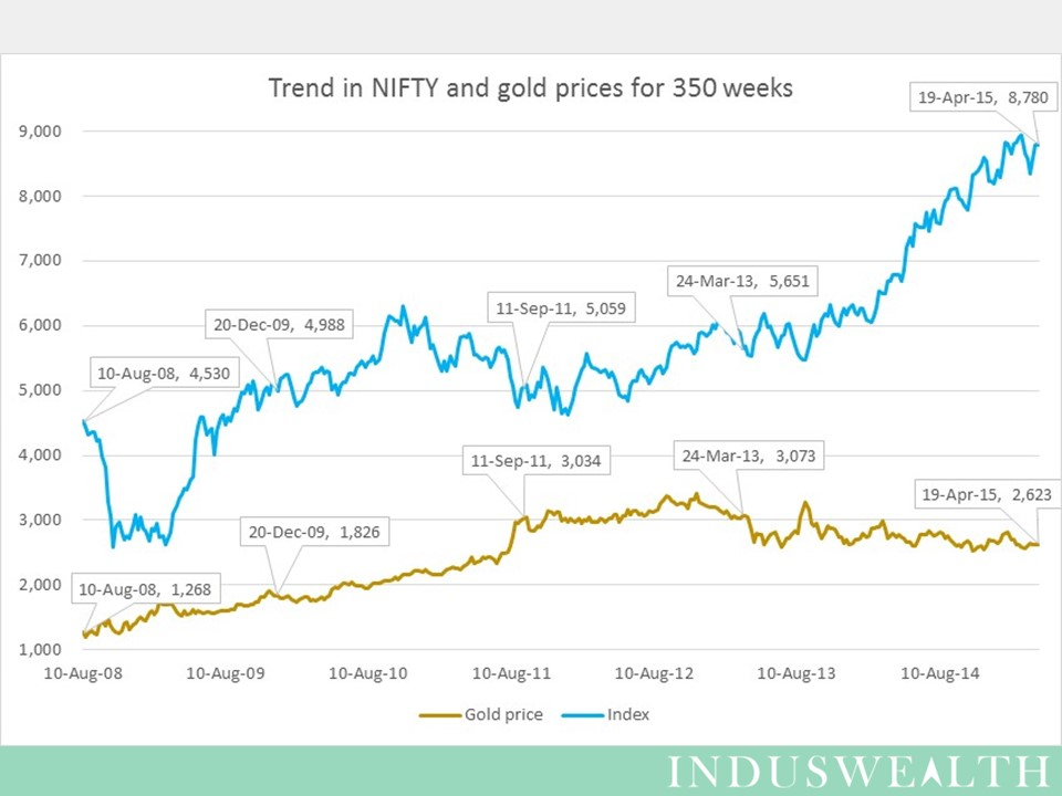 350 week Nifty-gold trends