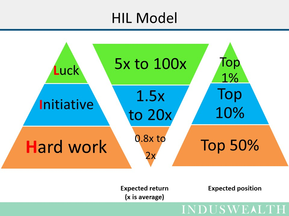 HIL model