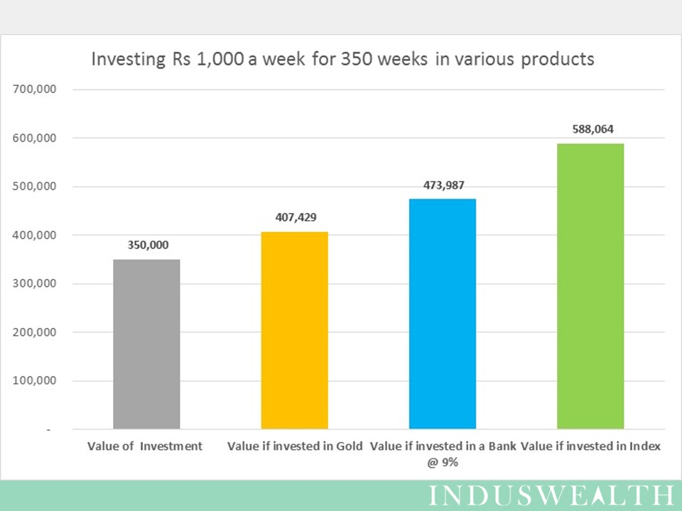 Value of asset after 350 weeks of investment