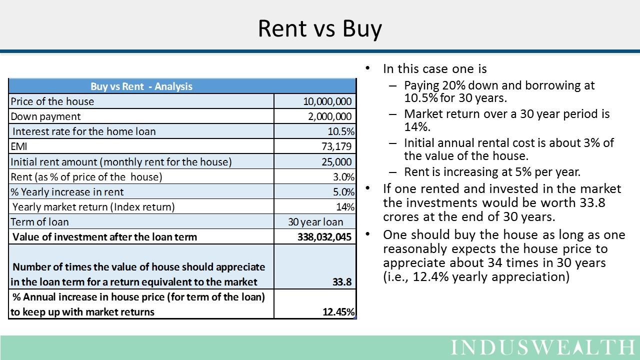 House - Buy vs Rent Slide1