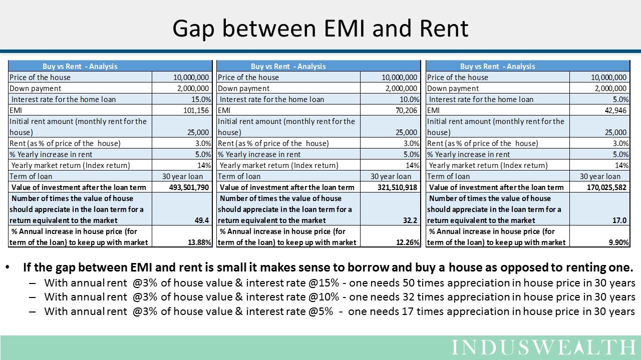 House - Buy vs Rent Slide2