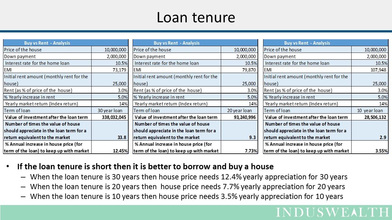 House - Buy vs Rent Slide3