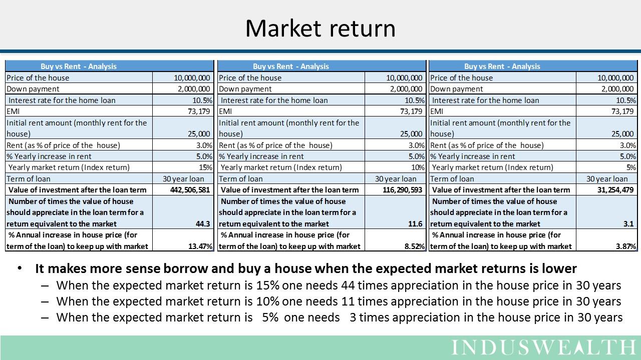 House - Buy vs Rent Slide5