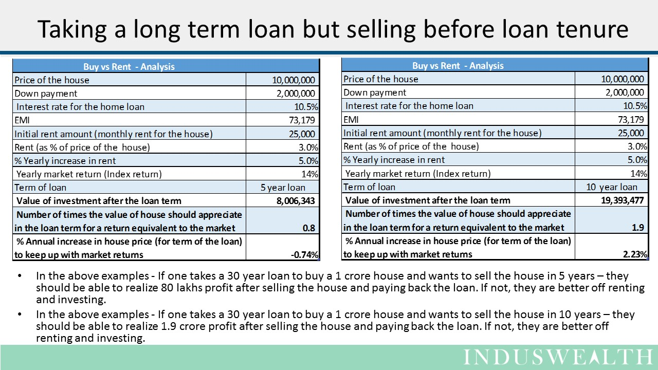 House - Buy vs Rent Slide6