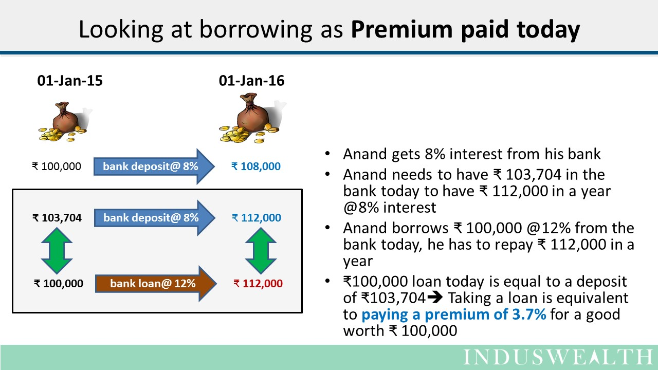 Real cost of a loan-Slide1