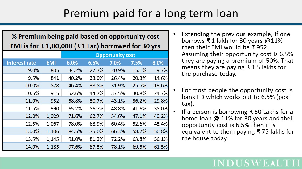 Real cost of a loan-Slide3