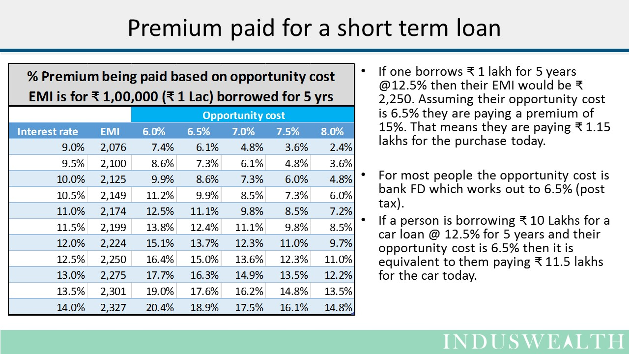 Real cost of a loan-Slide4