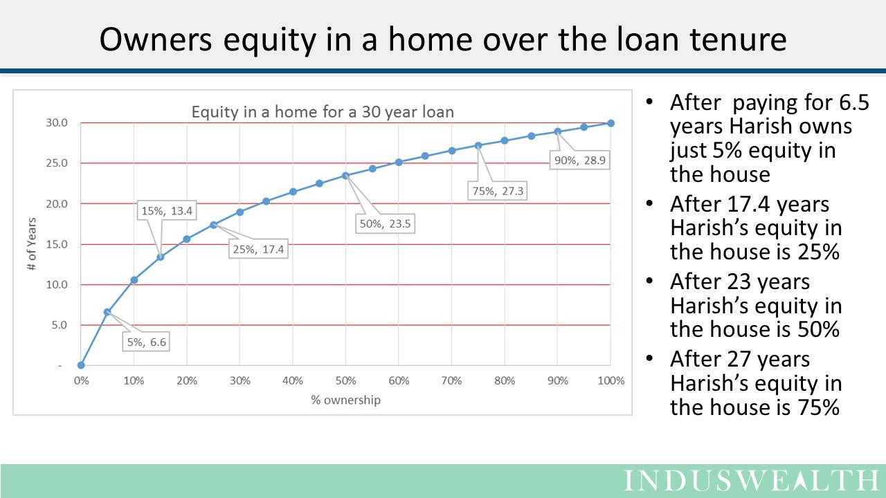 House - Buy or Wait -Slide3