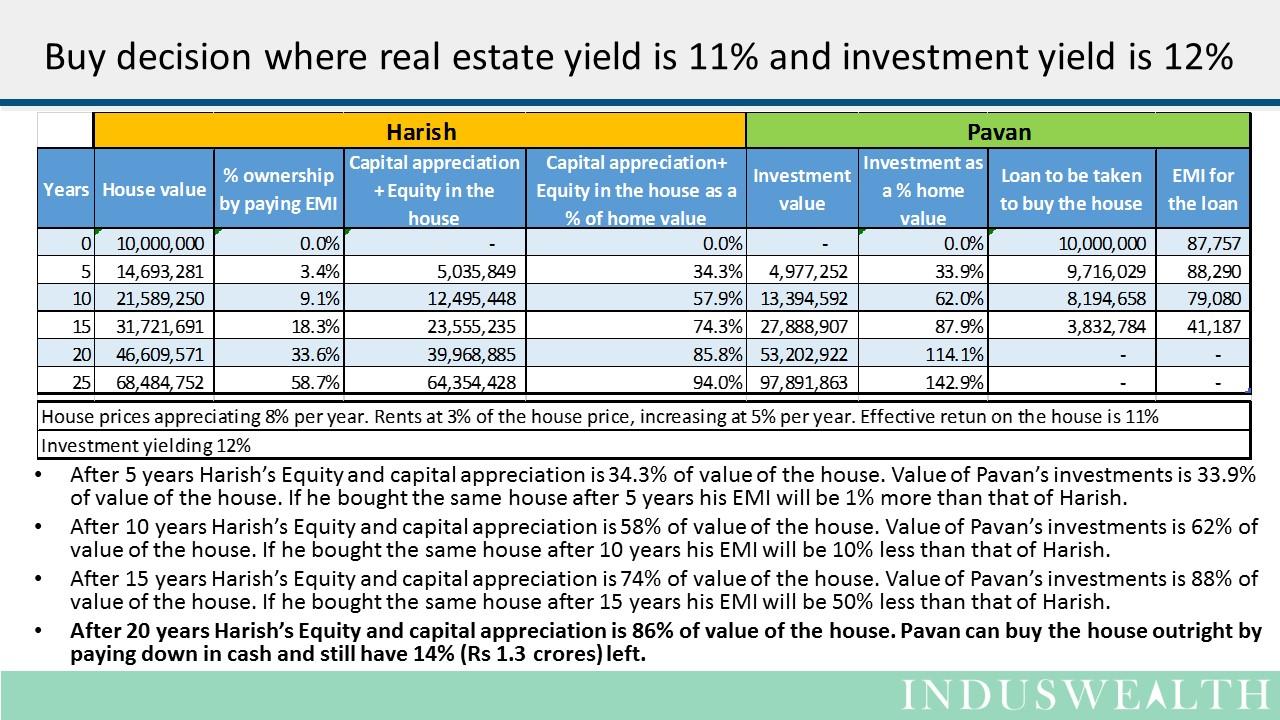 House - Buy or Wait -Slide4