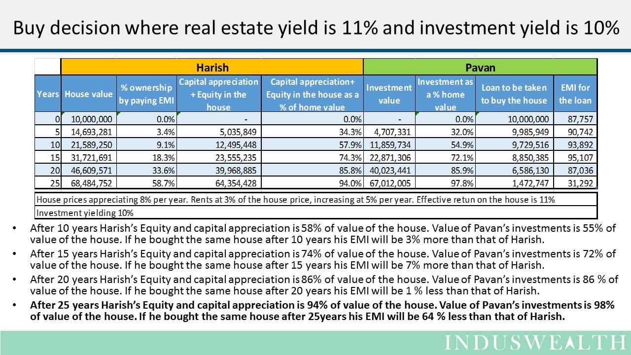 House - Buy or Wait -Slide6