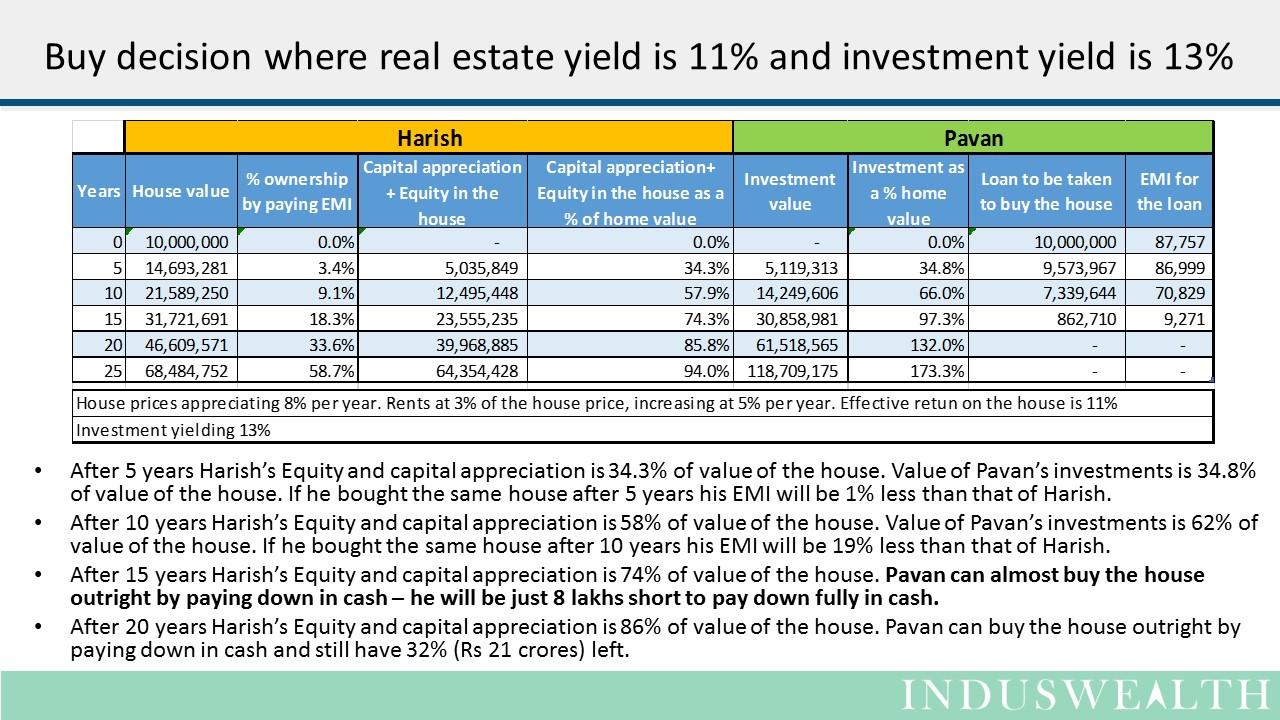 House - Buy or Wait -Slide7
