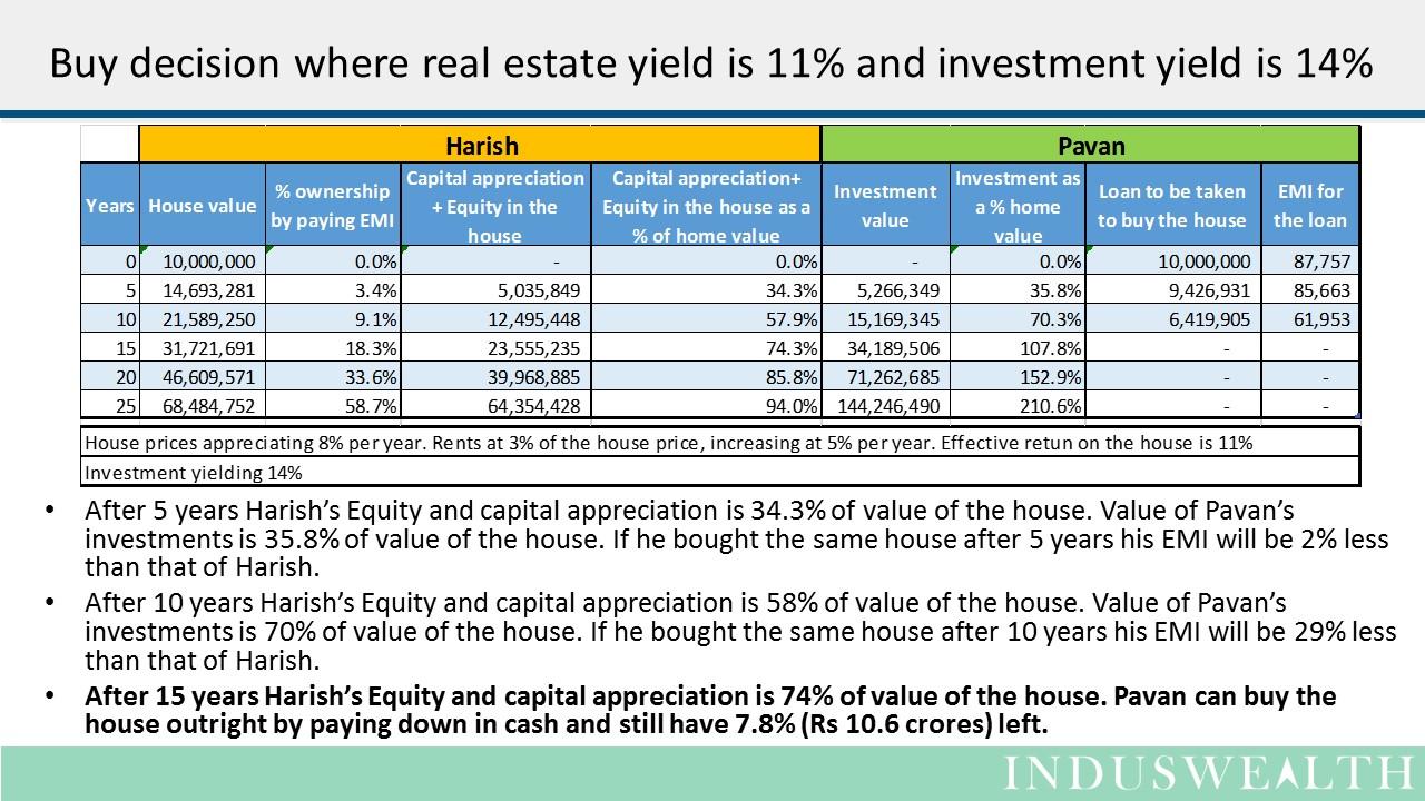 House - Buy or Wait -Slide8