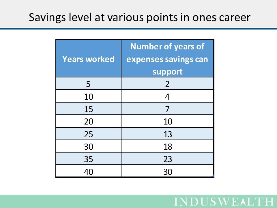 Savings level
