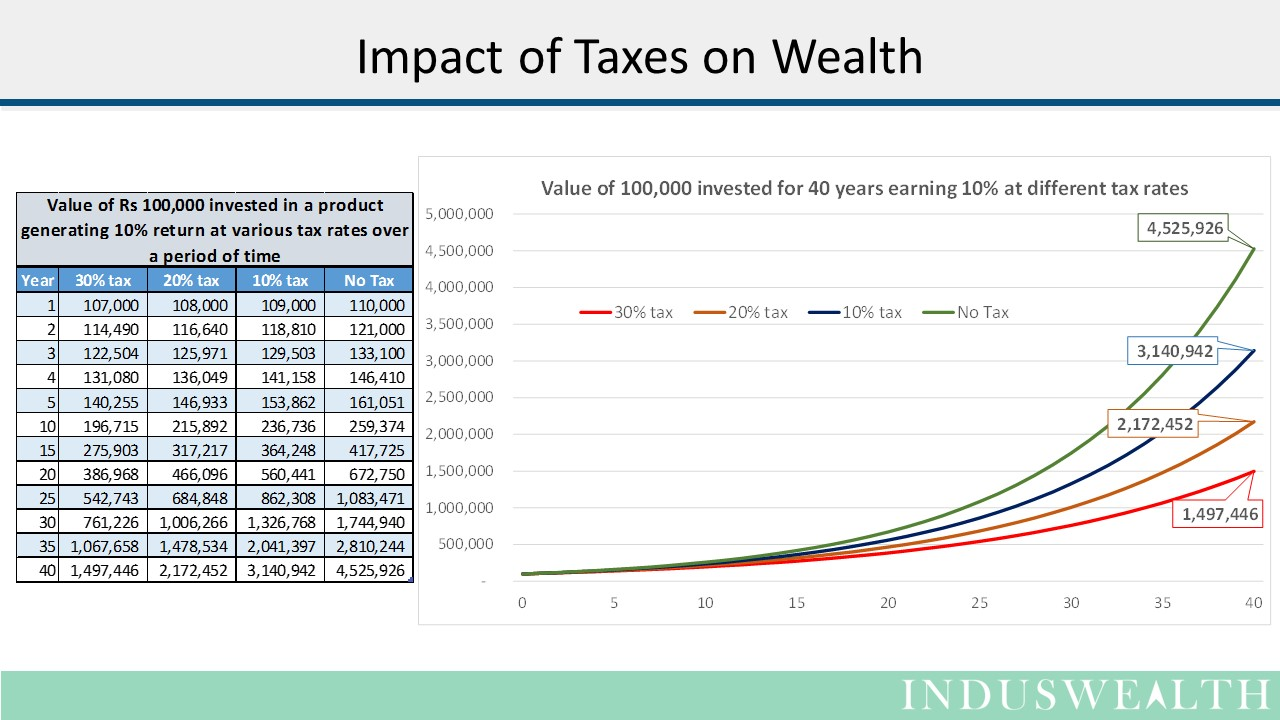 Fees and Taxes Slide1