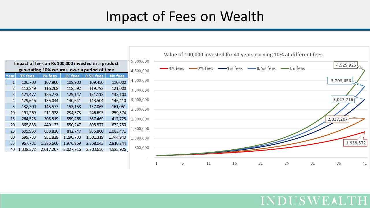 Fees and Taxes Slide2