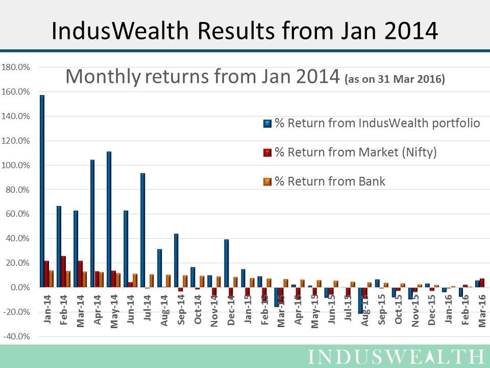 31-Mar-2016- Charts-Slide2