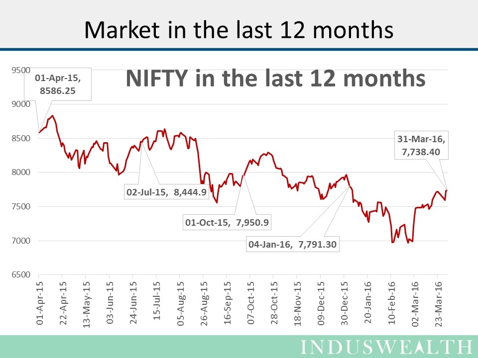 31-Mar-2016- Charts-Slide3
