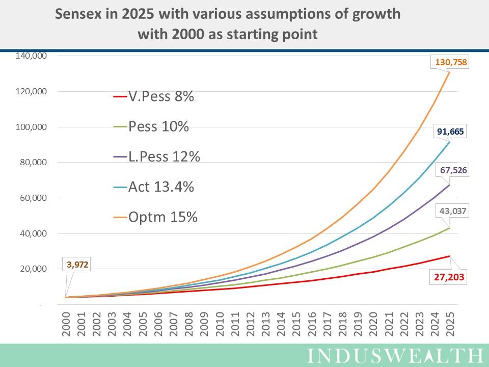 SENSEX in 2025-Slide2