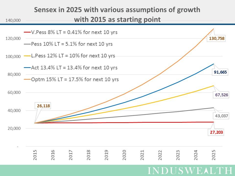 SENSEX in 2025-Slide3