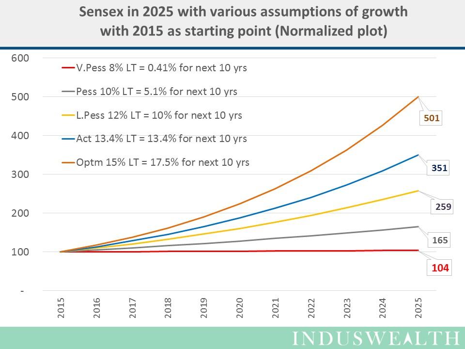 SENSEX in 2025-Slide4
