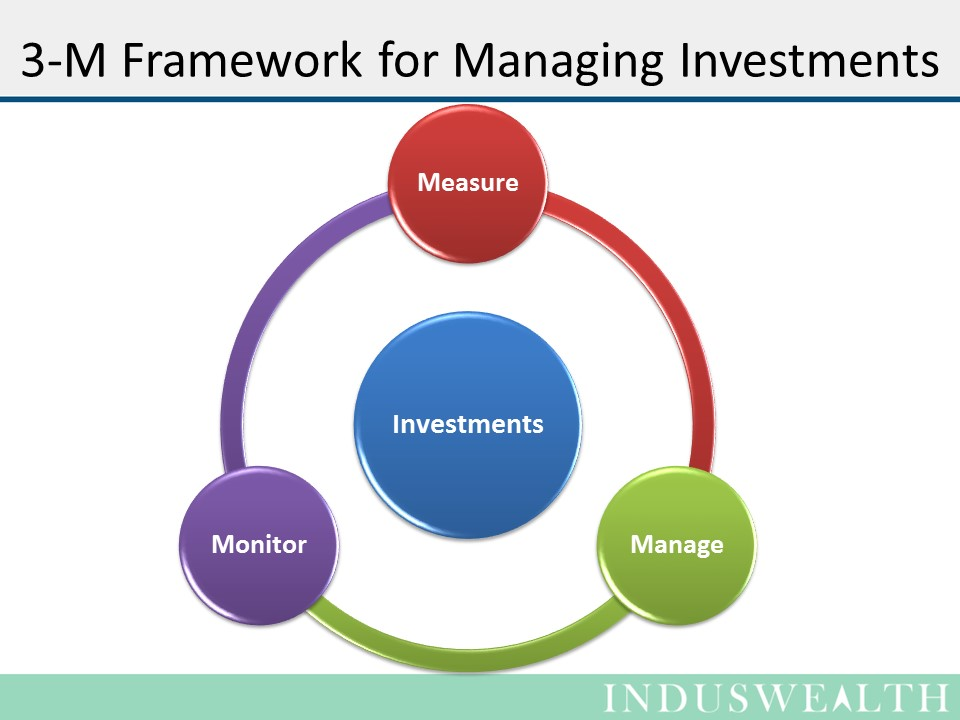 3M's for managing your Investments-Slide- (1)