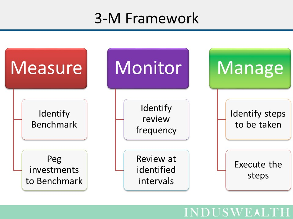 3M's for managing your Investments-Slide- (2)