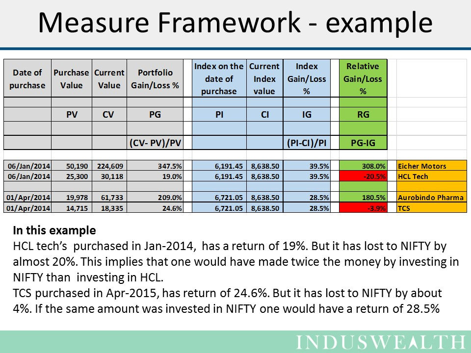 3M's for managing your Investments-Slide- (3)