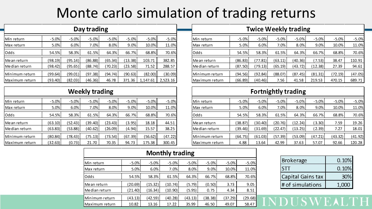 Monte carlo simulation for trading