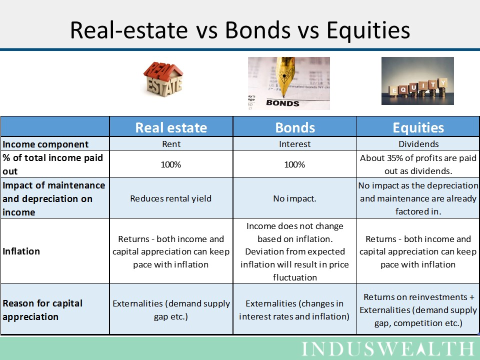 equities-bonds-and-real-estate-2