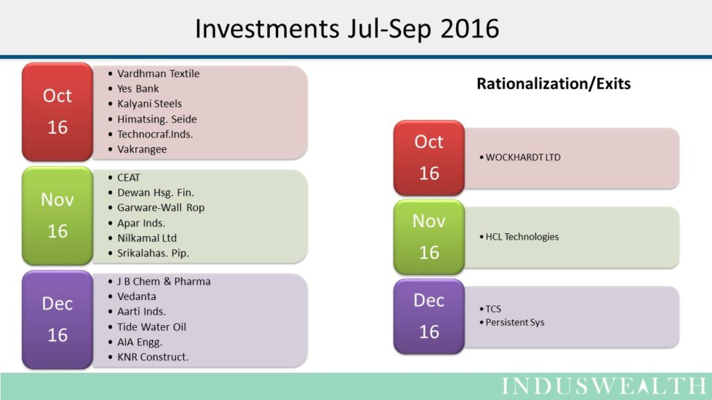 induswealth-results-for-oct-to-dec-2016-7